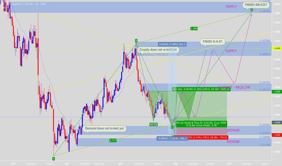 GBPUSD: Cơ hội tốt để mua dài hạn theo dự báo mô hình S-H-S và AB=CD