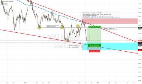 XAUUSD: Waiting for rejection at demand zone to go long for Gold.