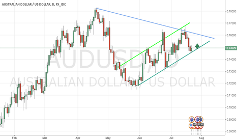 AUDUSD: aussie started to bouncing move