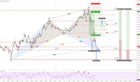EURUSD: EURUSD Cypher lookout and structured based setups