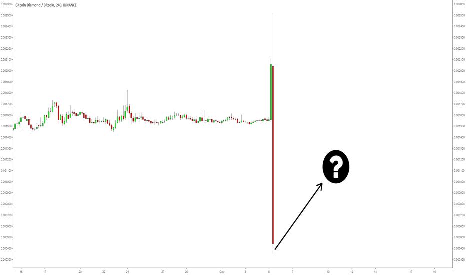 BCDBTC: Bitcoin Diamond упал больше всех