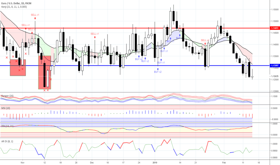 EURUSD: Range trading: Forex as for 14/02/2019
