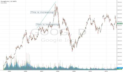 GOOG: My First Chart
