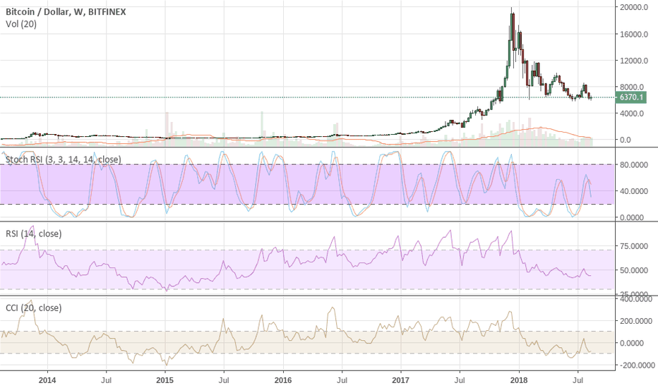 BTCUSD: BTC Bounce Just Another Bull Trap Along The Path To $1,225