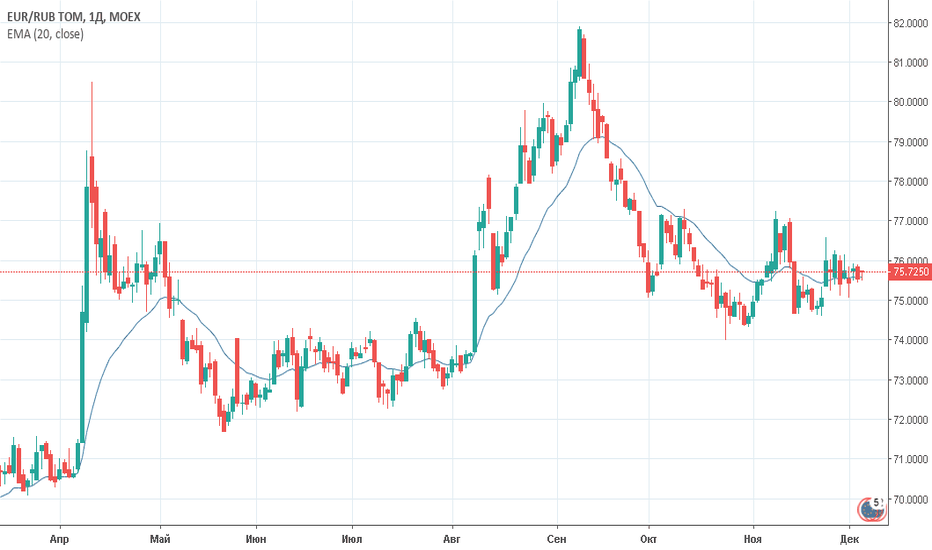 EURRUB_TOM: Евро/рубль (EURRUB_TOM) — торговый план на 06 декабря 2018 года