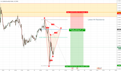 USDCAD: USDCAD TCT Gartley Pattern Short