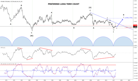 GBPUSD: GBP/USD - Long-term count sees a major expanding flat developing