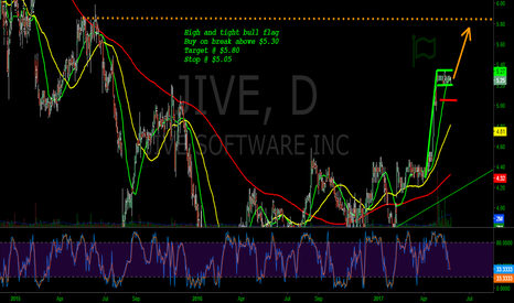JIVE: JIVE - High and tight bull flag Buy on break above $5.30