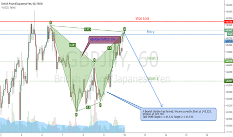 GBPJPY: GBPJPY 30M - BEARISH GARTLEY