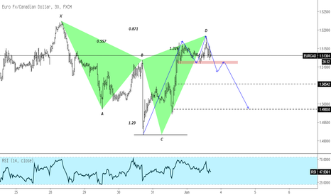 EURCAD: EURCAD Sell Strategi