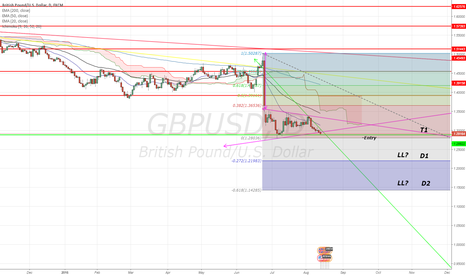 GBPUSD: GBP/USD Potentiol break bearish penant