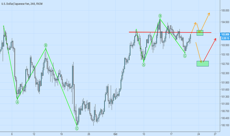 USDJPY: A trading idea for USDJPY