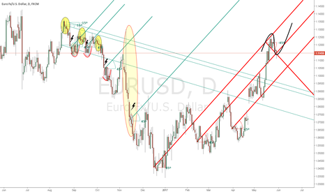 EURUSD: EUR/USD Geometric Correlations