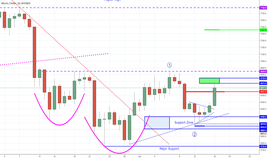 "BTCUSD: Bitcoin - Bull Rally or Bull Trap? Looking for the ""Sweet Spot"""