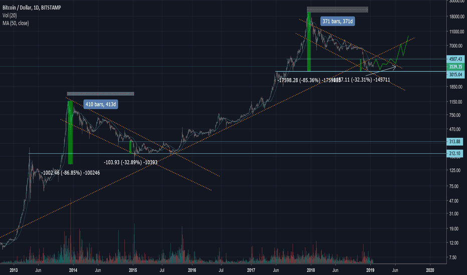 BTCUSD: btc game plan