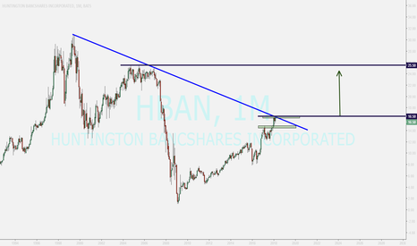HBAN: HBAN...buying after closing above tl
