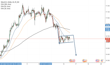 XAGUSD: A possible Flag formation