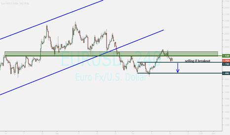 EURUSD: EUR...sell if breakout