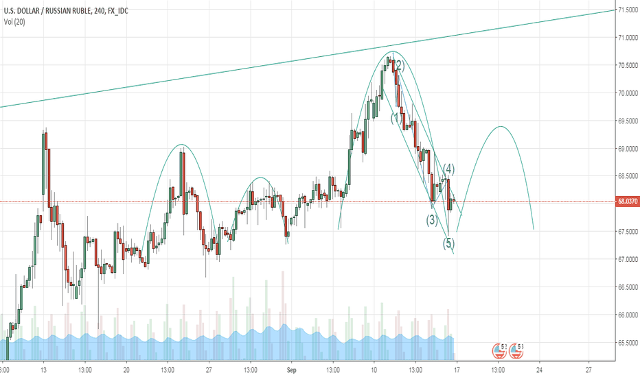 USDRUB: rub/dollar