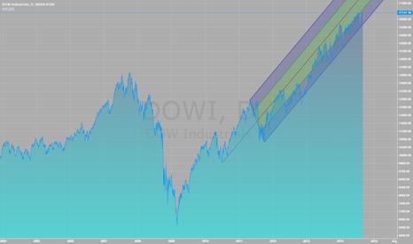 DOWI: INDEX-DOW
