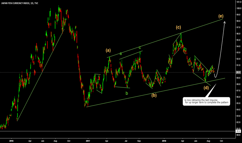 JXY: jpy index expecting up long term