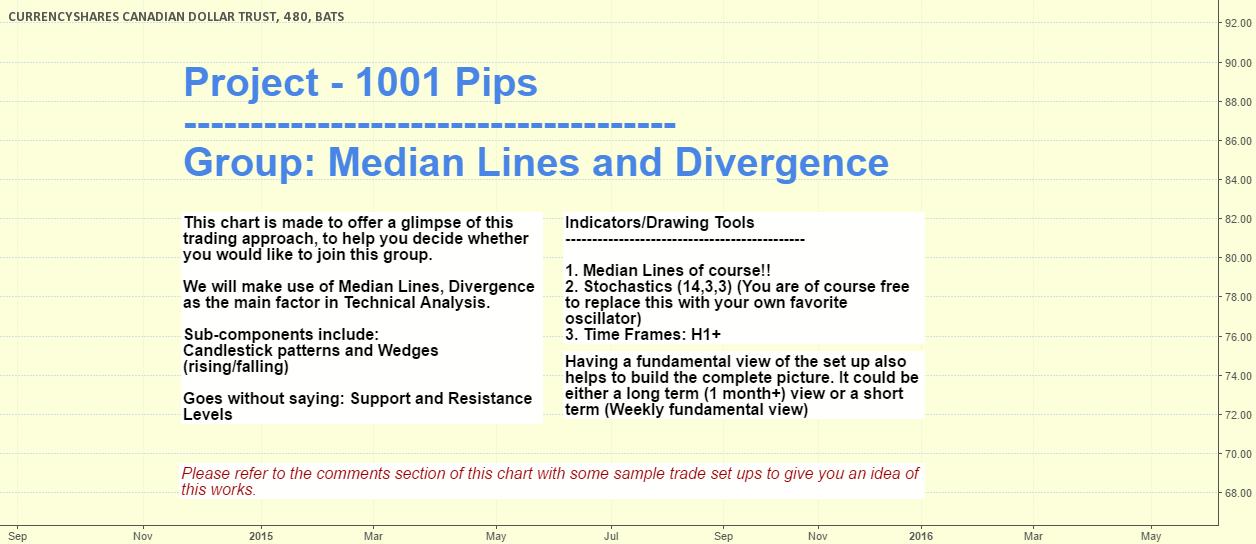 Project 1001 Pips - Median Line - Divergence