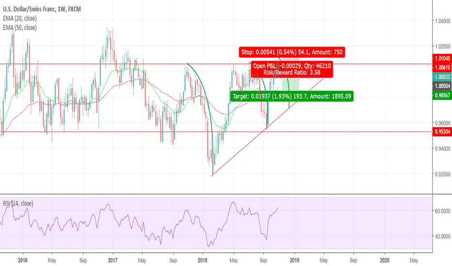 USDCHF: history repeating