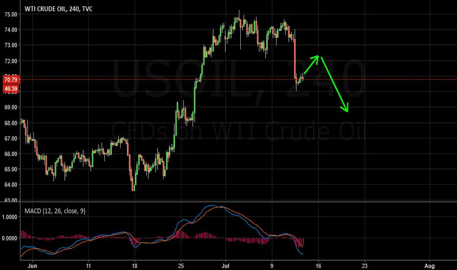 USOIL: Oil Sell Idea