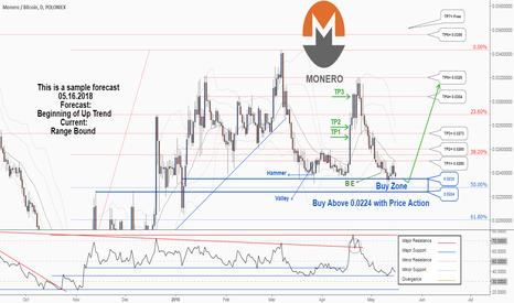 XMRBTC: A good opportunity to buy in Monero, let's hunt it together