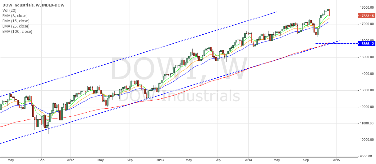QUICK DOW TREND
