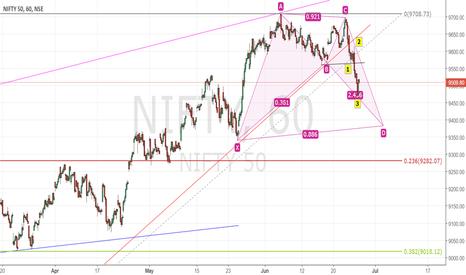 NIFTY: Nifty Harmonic Bat Pattern in progress
