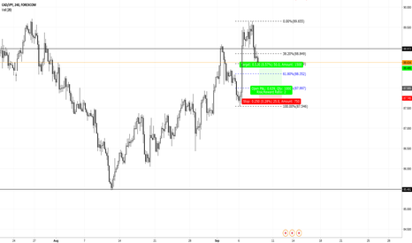 CADJPY: trade idea cj
