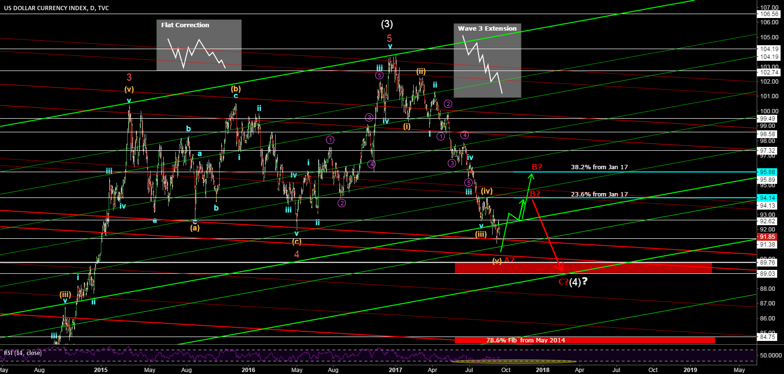 DXY - Expect a correction