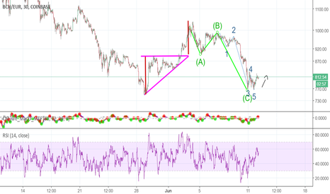 BCHEUR: BCH empezando el despegue? BCH correction is over?