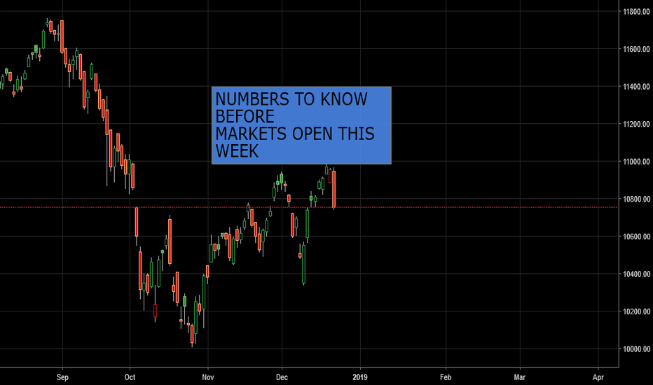 NIFTY: NUMBERS TO KNOW BEFORE MARKETS OPEN THIS WEEK (SPECIAL POST)