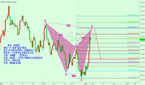 XAUUSD: xauusd weekly a potential Shark Pattern  1277--1281  short