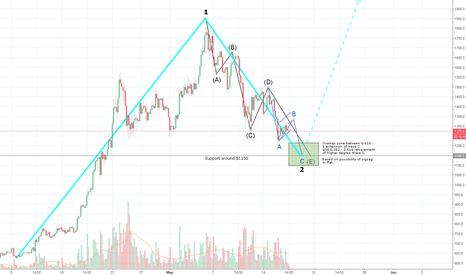 BCHUSD: BCHUSD 240 - short term, end of wave 2