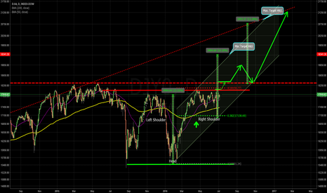 DJY0: H&S - good for 2.400 points or 13,5%?