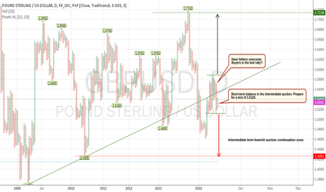GBPUSD: We remain bearish on Sterling