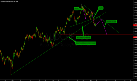 AUDCHF: AUDCHF making a down trend