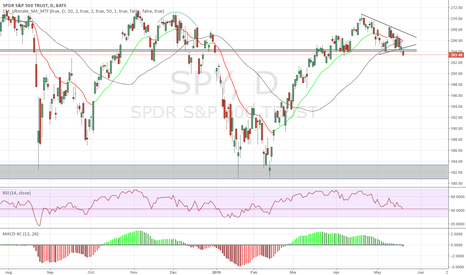 SPY: Key support and symetrical triangle broken to the downside