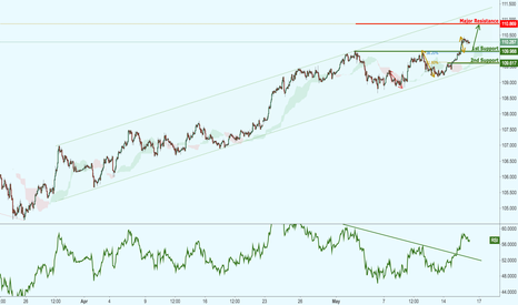 USDJPY: USDJPY in a strong ascending channel, potential for further rise
