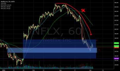 NFLX: NFLX looking for landing in two gaps