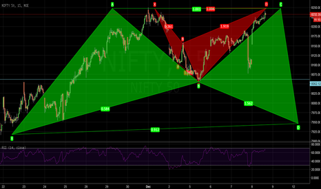 NIFTY: Patterns on Nifty