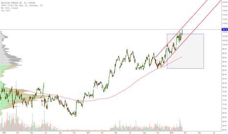 DB1D: Deutsche Börse mit neuem 52 Wochenhoch
