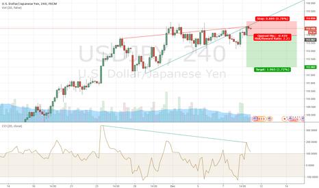 USDJPY: USD/JPY CCI divergence