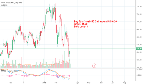 TATASTEEL: Tata steel long call