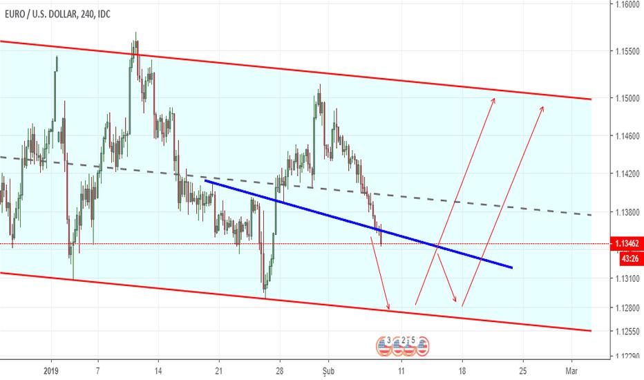 EURUSD: AHMET EUR/USD GRAFİK 3 (Kısa ve Orta vade)