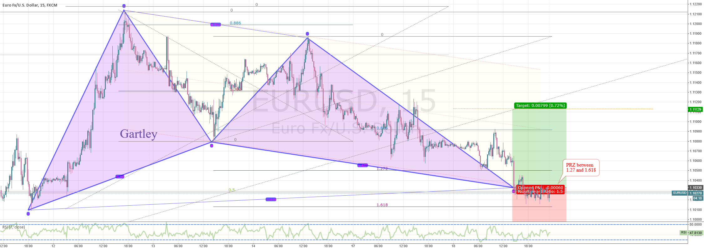 EURUSD M15/H1 - Mr Gartley