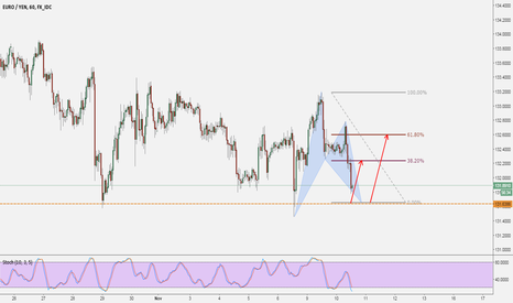 EURJPY: EURJPY: BAT , Go Long